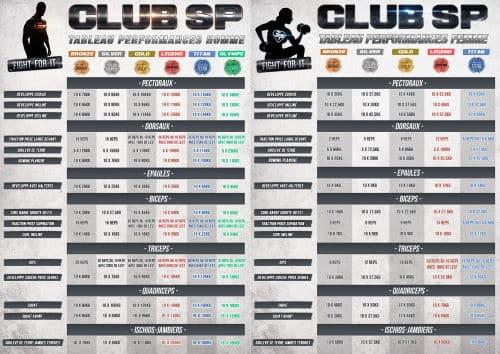 Tableaux du Club SuperPhysique