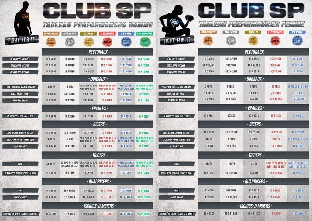 Tableau Club SuperPhysique